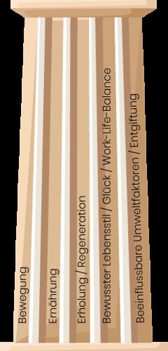 Säulen der Geundheit 4